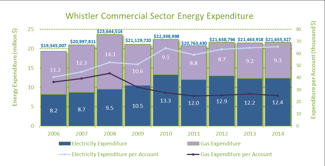 The final two charts in this section present the nine-year trend in cumulative energy expenditures across Whistler s key building inventory.