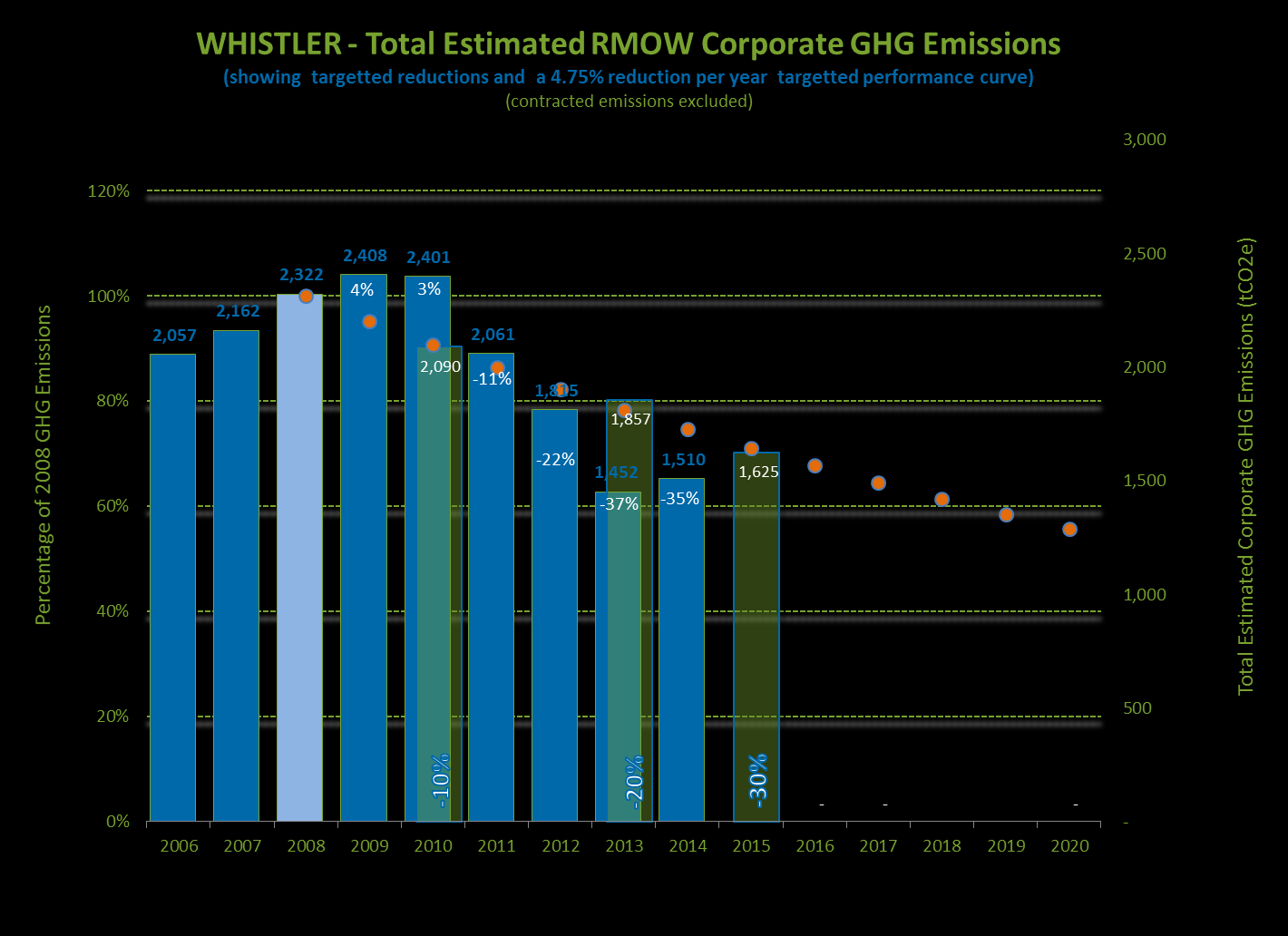 4.2 CORPORATE GREENHOUSE GAS EMISSIONS Section 4.