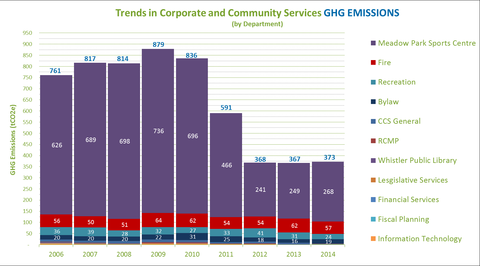 Corporate and Community Services Changes in Corporate and Community Services emission levels over the last eight years are presented below: Corporate and Community Services GHG emission trends by key