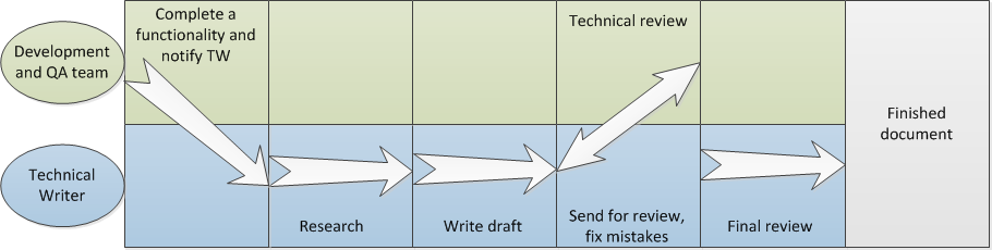 6. ADAPTATION OF TECHNICAL WRITERS FOR AGILE ENVIRONMENT Figure 6.