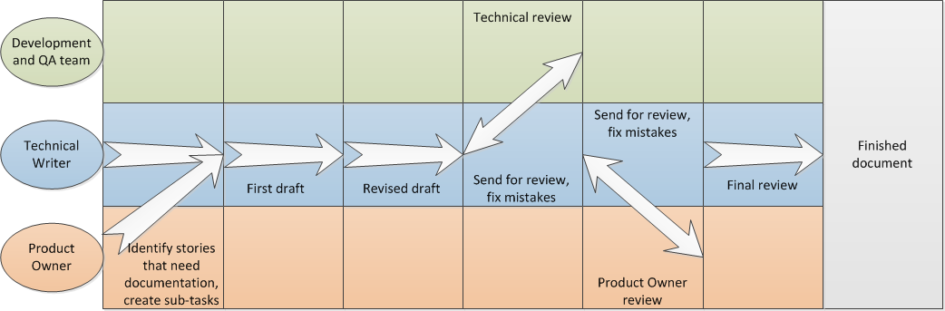 6. ADAPTATION OF TECHNICAL WRITERS FOR AGILE ENVIRONMENT in the Definition of done.