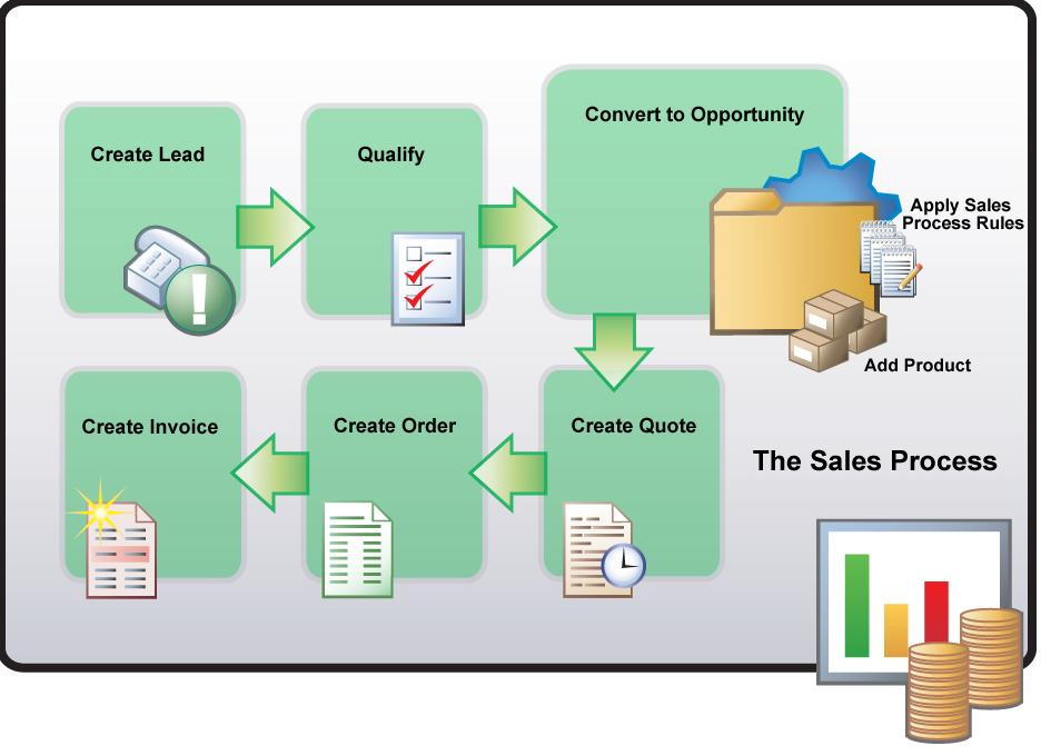 Implementing Microsoft CRM 3.0 Small Business Edition Closing the Sale: The Sales Management Life Cycle In most Sales organizations, managers track a lot of data for analysis.