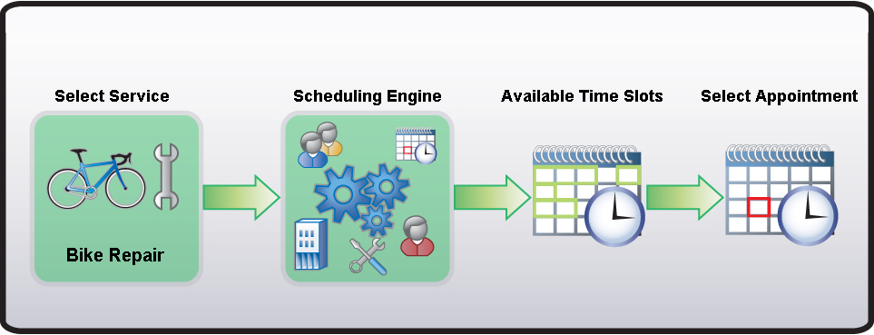 Chapter 6: Using Customer Service The Service Scheduling feature of Microsoft CRM is powerful, complex, and flexible. The following diagram shows the relationship of some of these key concepts.