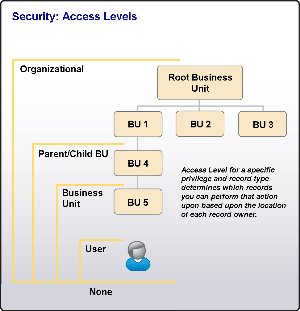Implementing Microsoft CRM 3.0 Small Business Edition Hierarchical Access Each access level includes records made available by all access levels below the level granted to the user by the privilege.