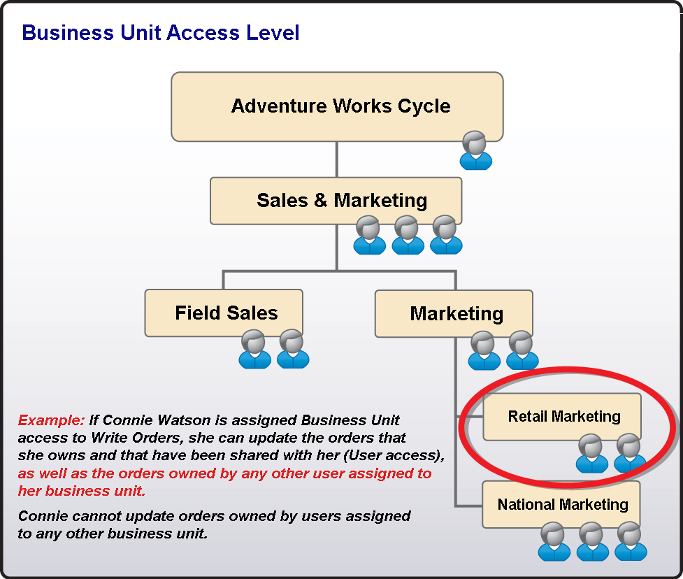 Chapter 2: Configuring Microsoft CRM Small Business Edition Access Level Business Unit Business Unit access is the next step up from User level access.