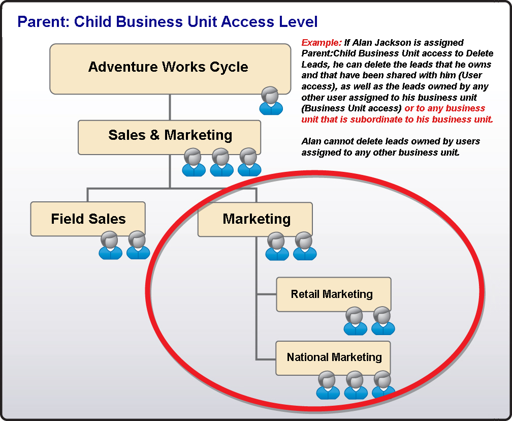 Implementing Microsoft CRM 3.0 Small Business Edition Access Level Parent:Child Business Unit Parent:Child Business Unit access is the next step up from Business Unit access.