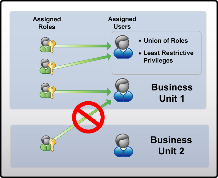 Chapter 2: Configuring Microsoft CRM Small Business Edition If a user is assigned more than one role and the access level for a specific entity and privilege conflict between the roles, the access