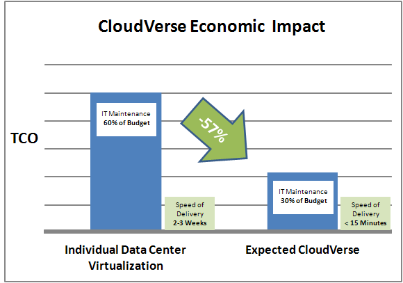 Figure 1 Economic Impact of CloudVerse The expected cloud services delivery TCO reduction of 57% is achieved through implementation of the complete CloudVerse solution.