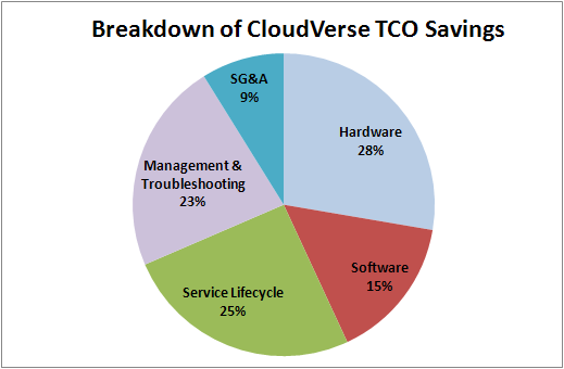Figure 2 Breakdown of CloudVerse TCO Savings The savings are distributed quite evenly across all expense categories.