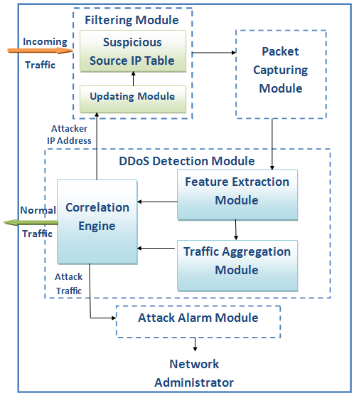 This paper organized as follows: Section 2 introduces the previous researches relevant to DDoS attack detection. The proposed method architecture is presented in Section 3.