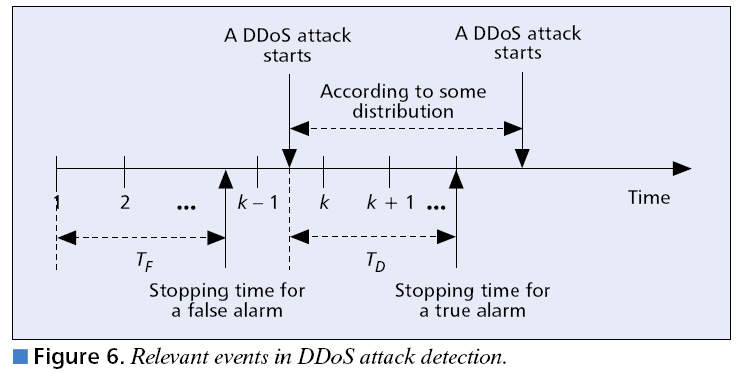 Distributed Attack Detection Quickest Detection Problem