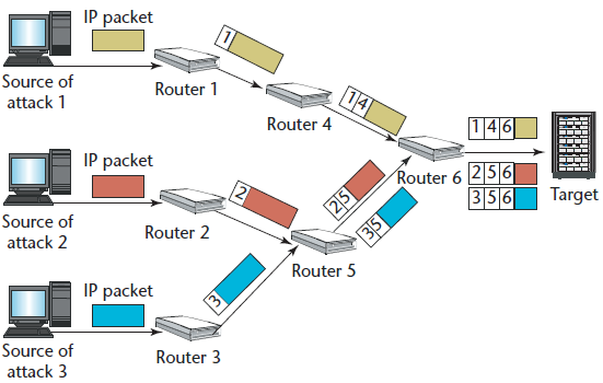 DDoS Countermeasures IP traceback ICMP-based