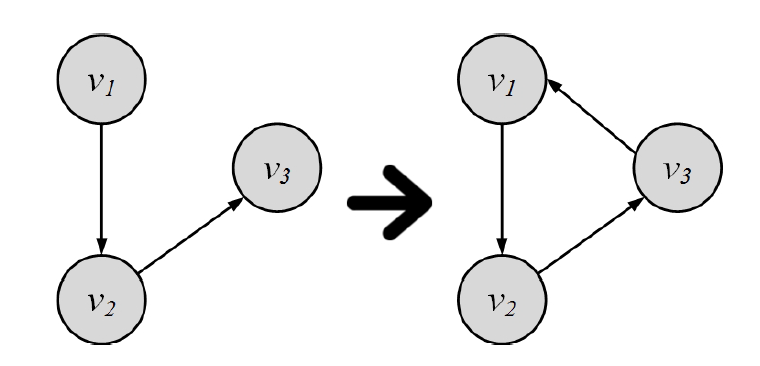 Transitivity Mathematic representation: For a transitive relation R: In a social network: Transitivity is when a friend of my friend is my friend Transitivity in a social network leads