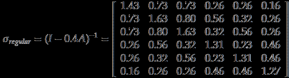 Regular Equivalence: Example The largest eigenvalue of A is 2.43 Set α = 0.4 < 1/2.