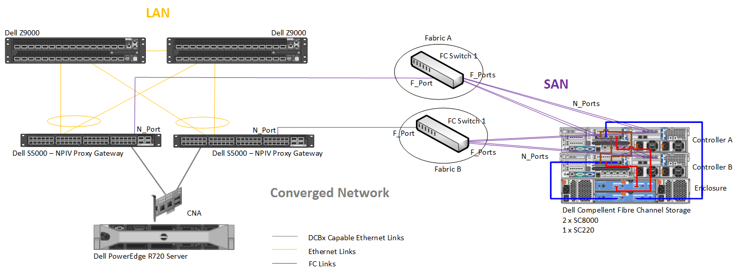 Figure 26 shows a likely use case that could be employed using the Dell S5000 converged switch.