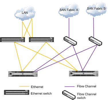 In Figure 2, the traditional LAN and SAN network is displayed. Note how the LAN network has its own Ethernet switches and the SAN network has its own FC switches.