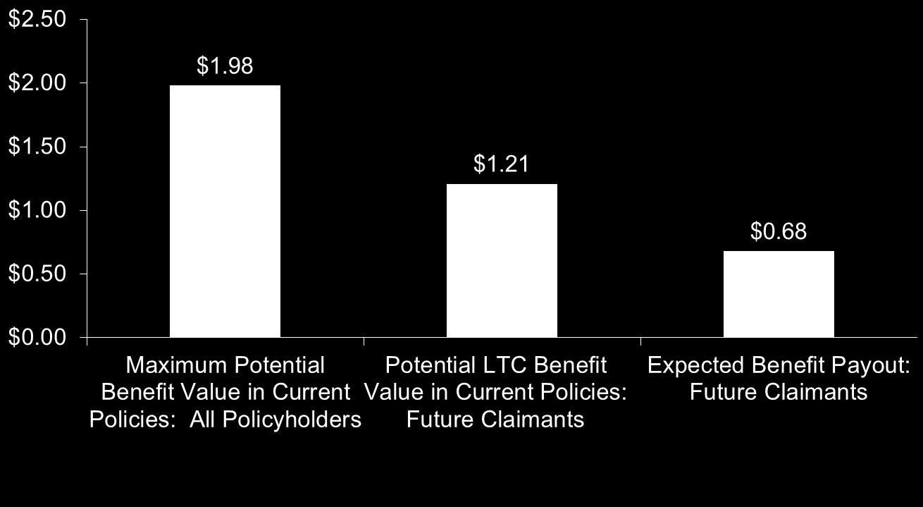 The potential value in LTCI contracts is significant Note: Based on analysis of