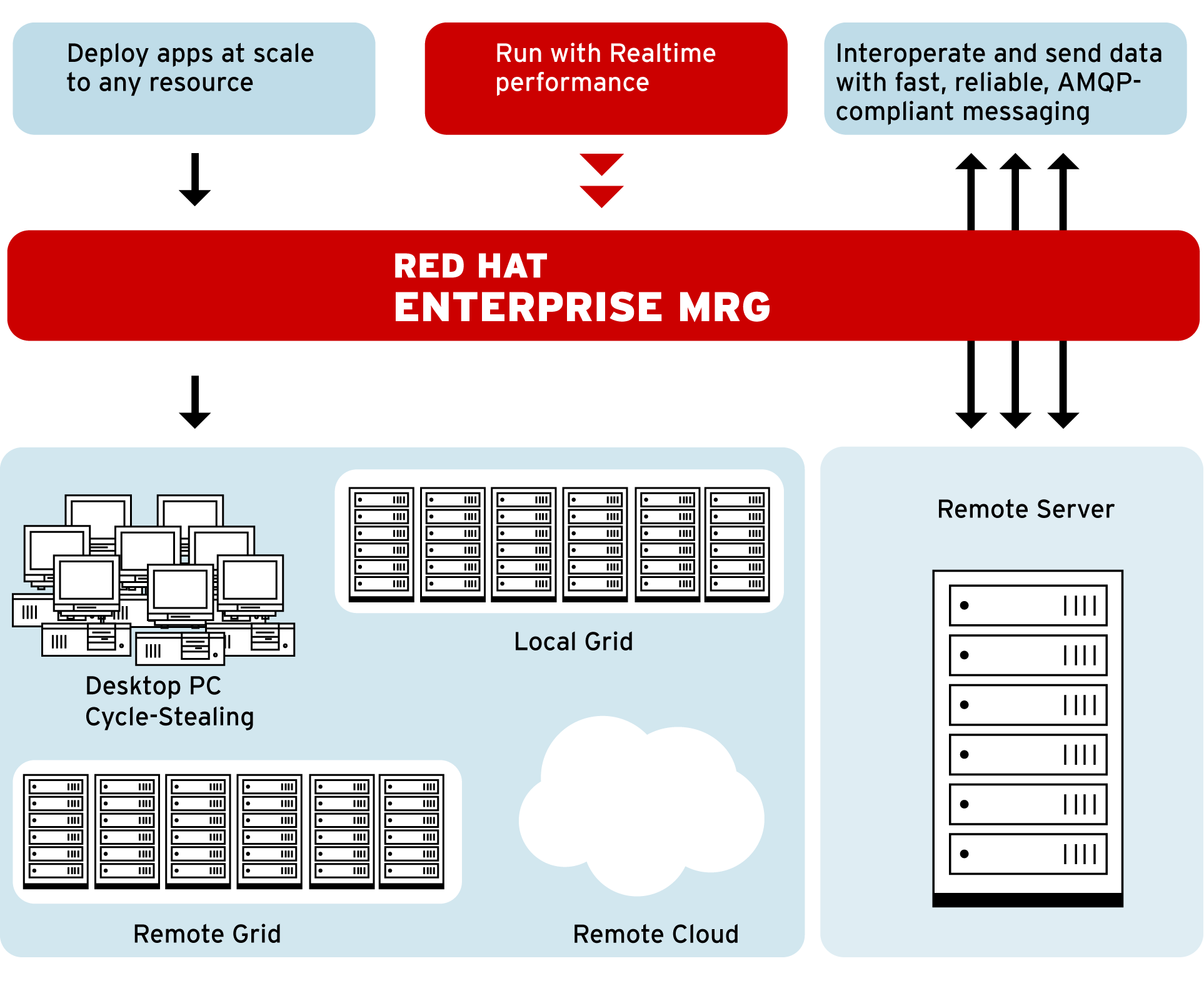About Red Hat Enterprise MRG Integrated platform for high performance distributed computing High speed, interoperable, open standard
