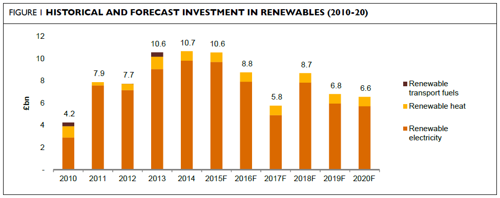 INVESTMENT: 2014 strong year for investment majority in renewable electricity Analysis by PwC revealed that: 40 billion was invested in UK renewables between 2010 and 2014 Majority of investment in