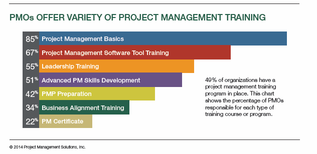 Type IV - Coaching and Training Center 2014 Project Management Solutions The