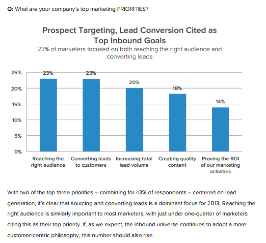 generation sourcing and converting leads.