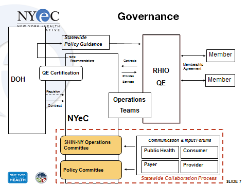 1. Regulatory and Organizational Relationships: Provides the basis for NYS DOH oversight of NYeC to support the continued development and adoption of the SHIN-NY, including the designation and