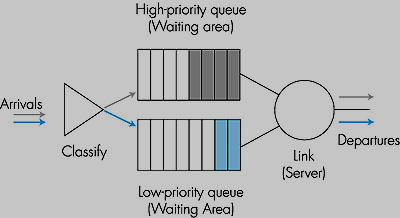 Scheduling Mechanisms (at the link): FCFS FIFO Queue Abstraction FIFO Queue Operation
