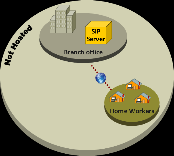 Genesys SIP Server Architecture SIP-enabled IP Contact Center, using distributed IP technology, supports the virtualization of Contact Center in terms of a single, logical agent pool based on