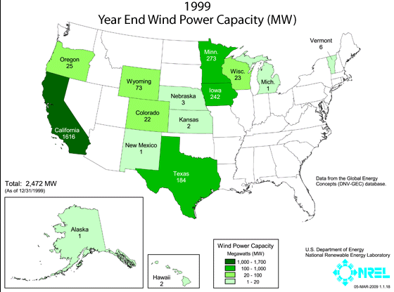 Wind Power Installed capacity has doubled in the