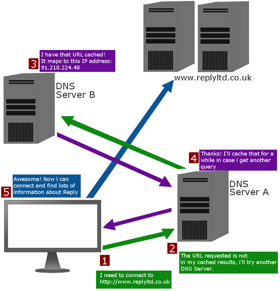 2 DOMAIN NAME SECURITY EXTENSIONS Figure 1 - How DNS Works DNS functions on port 53 primarily using User Datagram Protocol (UDP) to facilitate the exchange of information between client and server.