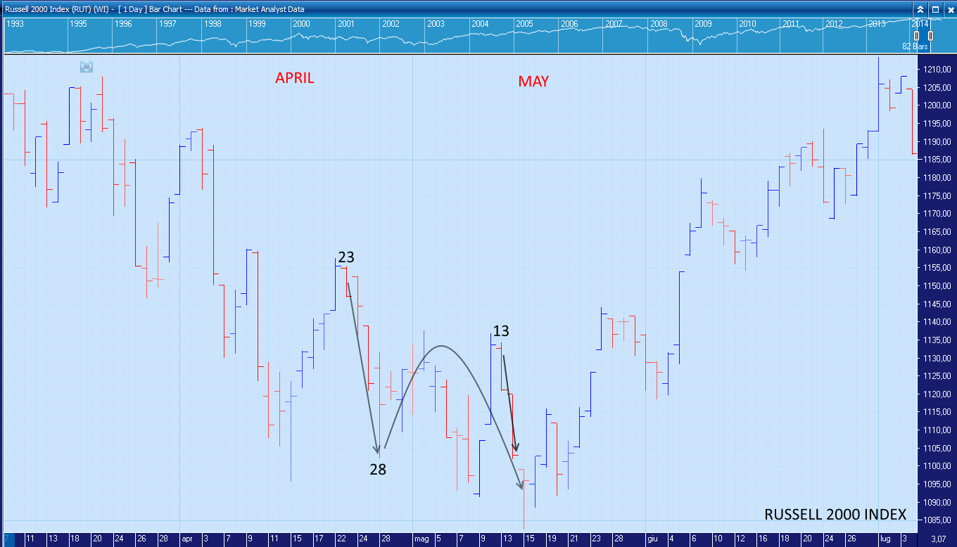 And, look at the Russell 2000 Index, because in my opinion I did a great forecast; I said that I was waiting for a new