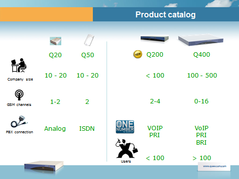 1.3. Gateway overview QuesCom 20 QuesCom 20 brings cost saving to the smaller business and home customer.