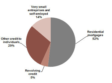 RETAIL CREDIT RISK EXPOSURE BY CLASS AS AT 31 DECEMBER 2014 On-balance sheet and off-balance sheet commitments (EUR 179 billion in EAD)