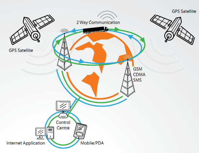 How vts communicate with the GPS satellite Location information of the vehicle is received by the device from the GPS Satellites. The device sends the location information through GPRS to Server.