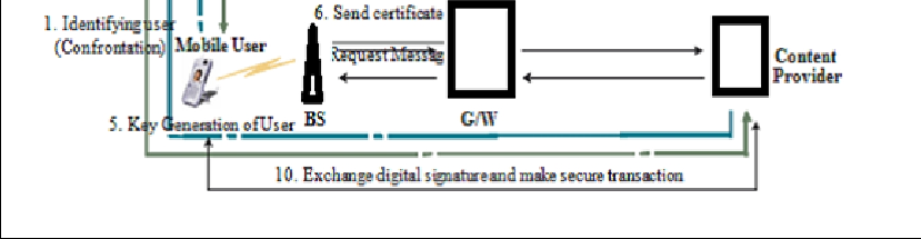 2. PUBLIC KEY INFRASTRUCTURE A Public Key Infrastructure (PKI) is a system consisting of set of hardware and software used for the management of public key and distribution of digital certificates