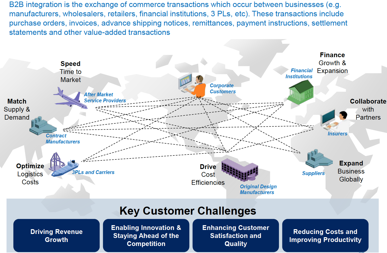 The Business Integration Challenge GXS Solves Source: