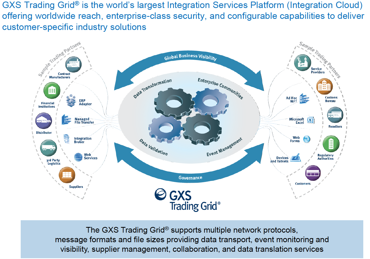 The Cloud Platform: GXS Trading Grid Source: GXS