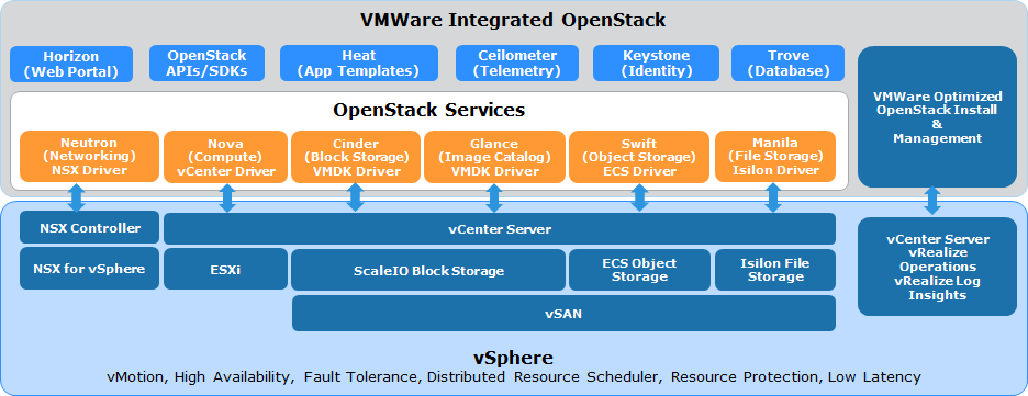 Optimal Dual Stack OpenStack Platform Mixture of open