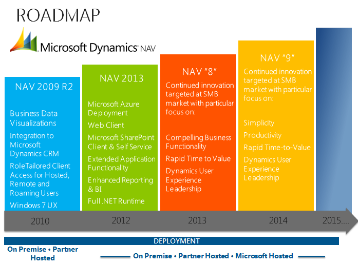 Roadmap In 2013, we plan to release Microsoft Dynamics NAV 8. In this release, we will focus on: Driving down the costs of both on premises deployment and cloud deployment.