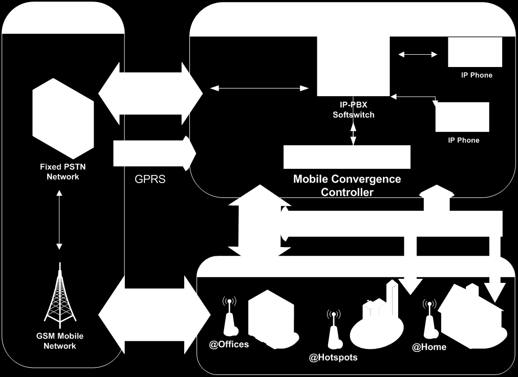 Call Flow of the MC Solution In-coming call for the office number of the user PBX transfers the call to the Mobile Convergence Controller Mobile Convergence checks whether the user is available over