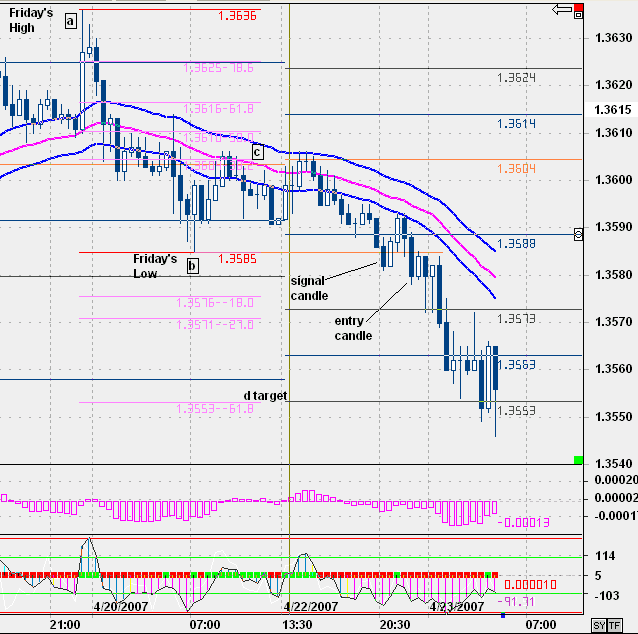 Chart 2 EUR/USD chart. In this example, price didn't retrace much further than the 382 level so I used the 1.