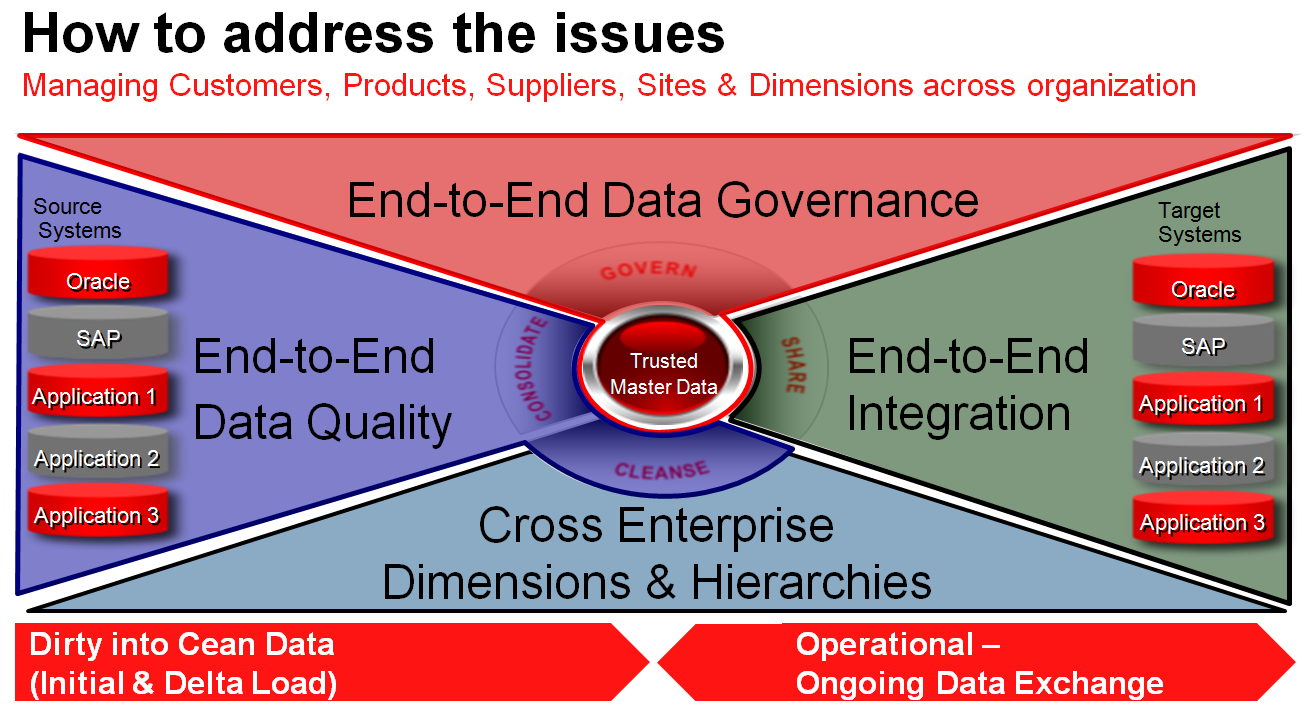 Last but not least data or information governance is the still missing piece of the puzzle.