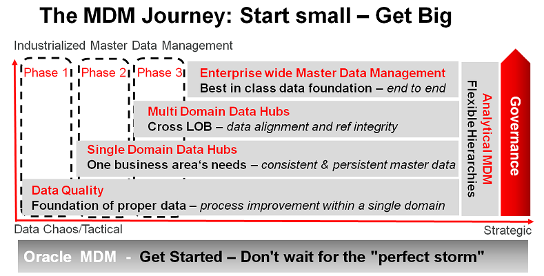 Proper Master Data Management, is the foundation of an organizations so called 360 View of the Customer.