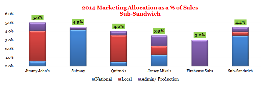 Sub-Sandwich IDR: Spend