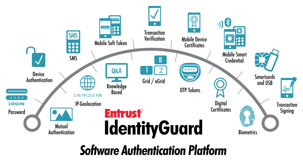 The Entrust Difference: One Platform, All Approved Authenticators The Entrust solution for strong authentication for healthcare organizations provides all approved authenticators from a single