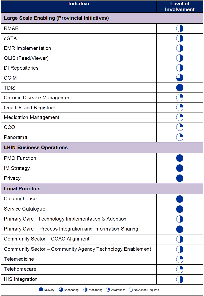 Central East LHIN / CLUSTER DELIVERY List of Projects (from Deloitte work 2012) Based on the Deloitte ehealth Services Strategy (2012) the initiatives listed to the left are in various stages of