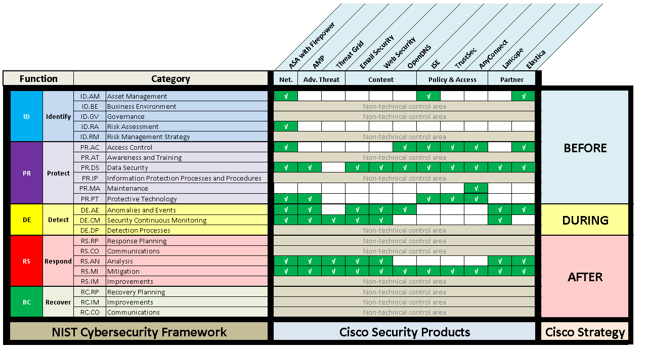 Technology Cisco Security