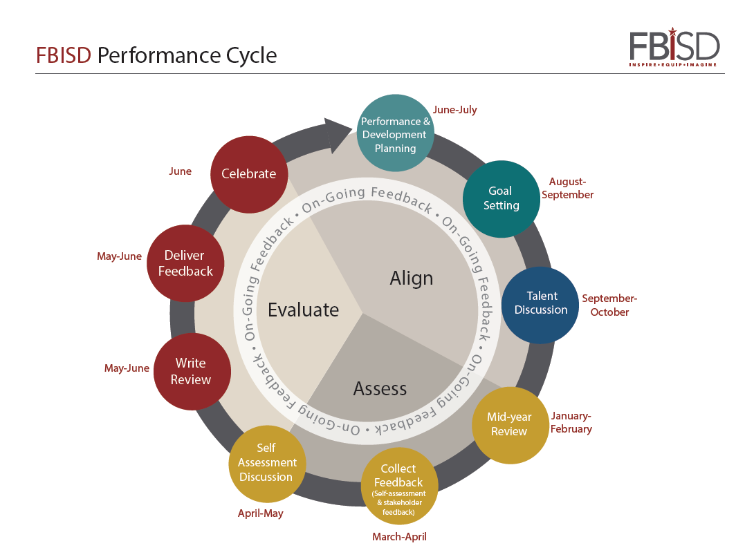 THE FBISD PERFORMANCE MANAGEMENT CYCLE COMPONENTS OF THE FBISD PERFORMANCE CYCLE Throughout the FBISD Performance Cycle, employees and supervisors align, assess, and evaluate performance.
