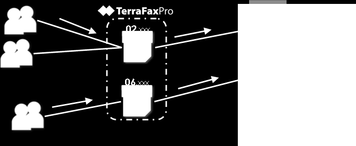 How it Works TerraFaxPro manages incoming and outgoing faxes with a very simple and reliable interface, allowing everyone in a company to have a virtual fax box on their desktop; anyone can send and
