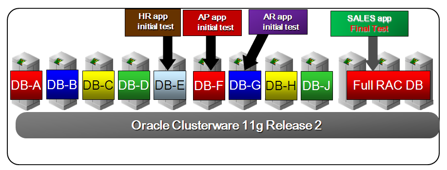 Mixed database and other workload environments: Combining VMs and Oracle RAC One Node allows you to create a flexible environment for mixed workloads, where only some virtual servers are hosting